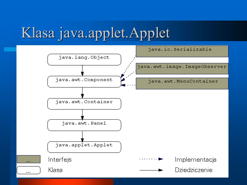 Klasa java.applet.Applet