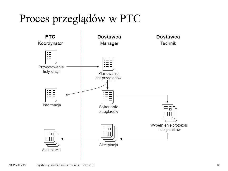 Proces przeglądów w PTC