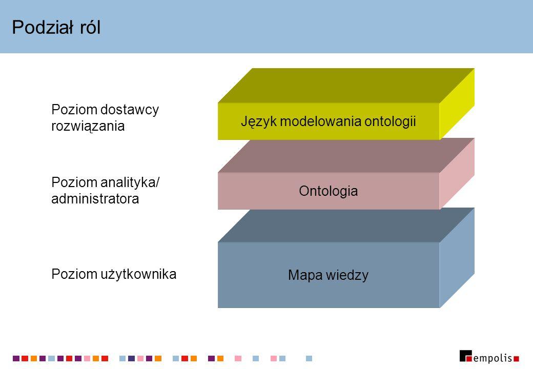 Język modelowania ontologii