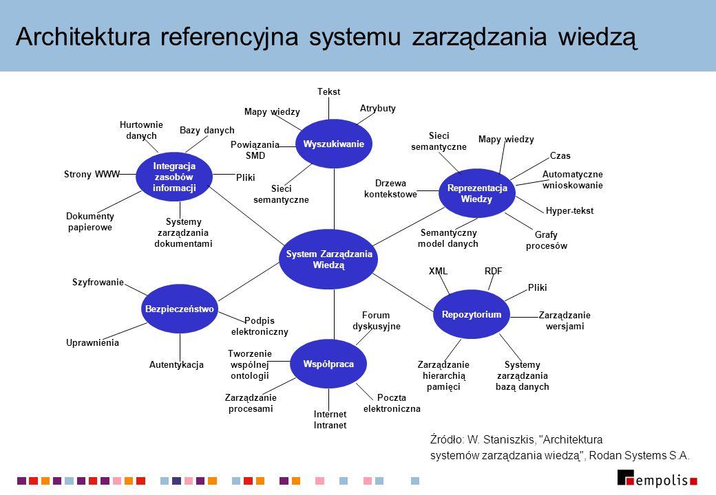 Architektura referencyjna systemu zarządzania wiedzą