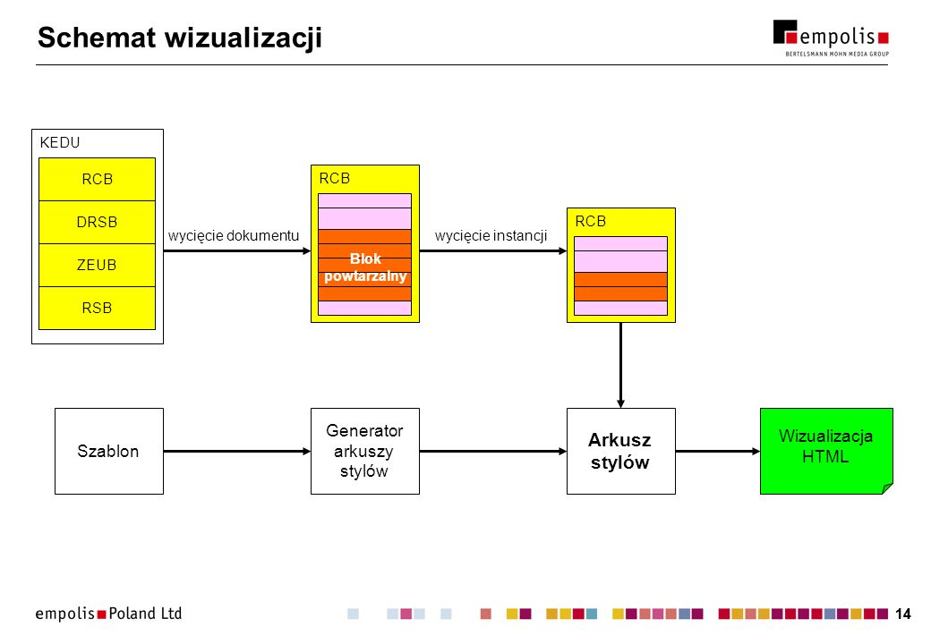 Schemat wizualizacji Arkusz stylów Szablon Generator arkuszy stylów