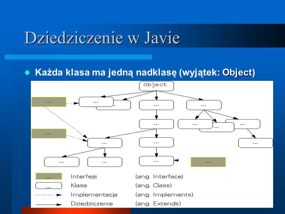 Dziedziczenie w Javie Każda klasa ma jedną nadklasę (wyjątek: Object)