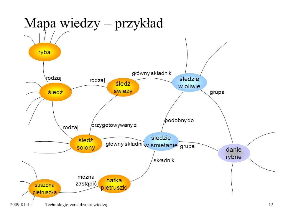 Mapa wiedzy – przykład ryba śledzie w oliwie śledź świeży śledź