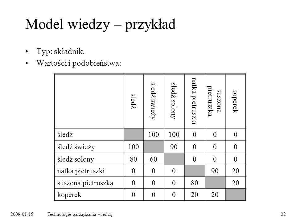 Model wiedzy – przykład