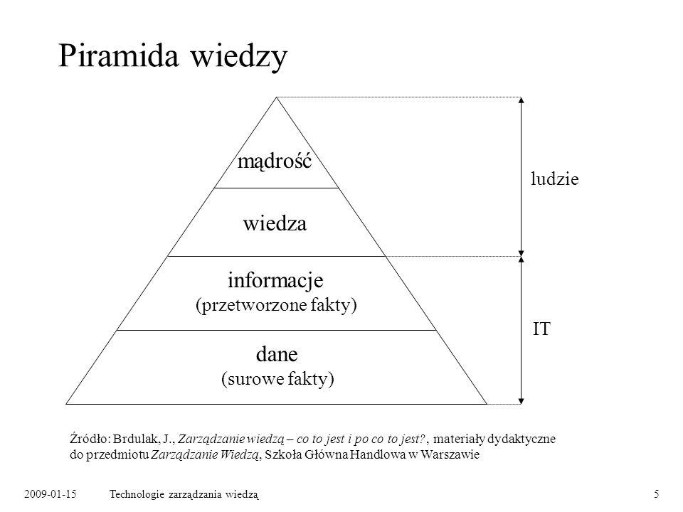 Piramida wiedzy mądrość wiedza informacje dane ludzie