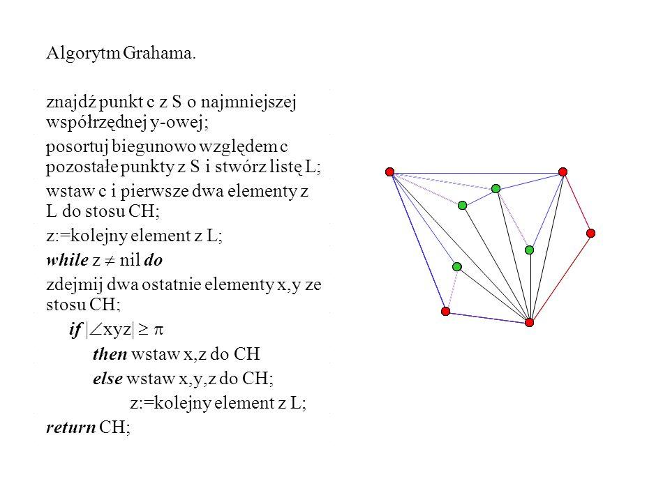 Algorytm Grahama. znajdź punkt c z S o najmniejszej współrzędnej y-owej; posortuj biegunowo względem c pozostałe punkty z S i stwórz listę L;
