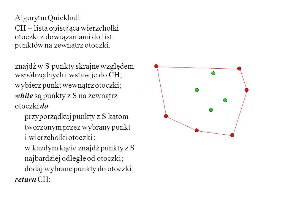 Algorytm QuickhullCH – lista opisująca wierzchołki otoczki z dowiązaniami do list punktów na zewnątrz otoczki.