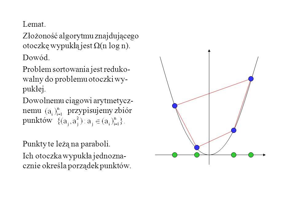 Lemat. Złożoność algorytmu znajdującego otoczkę wypukłą jest Ω(n log n). Dowód. Problem sortowania jest reduko-walny do problemu otoczki wy-pukłej.
