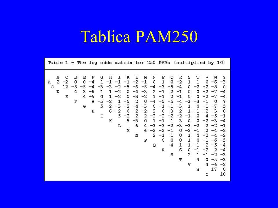 Tablica PAM250