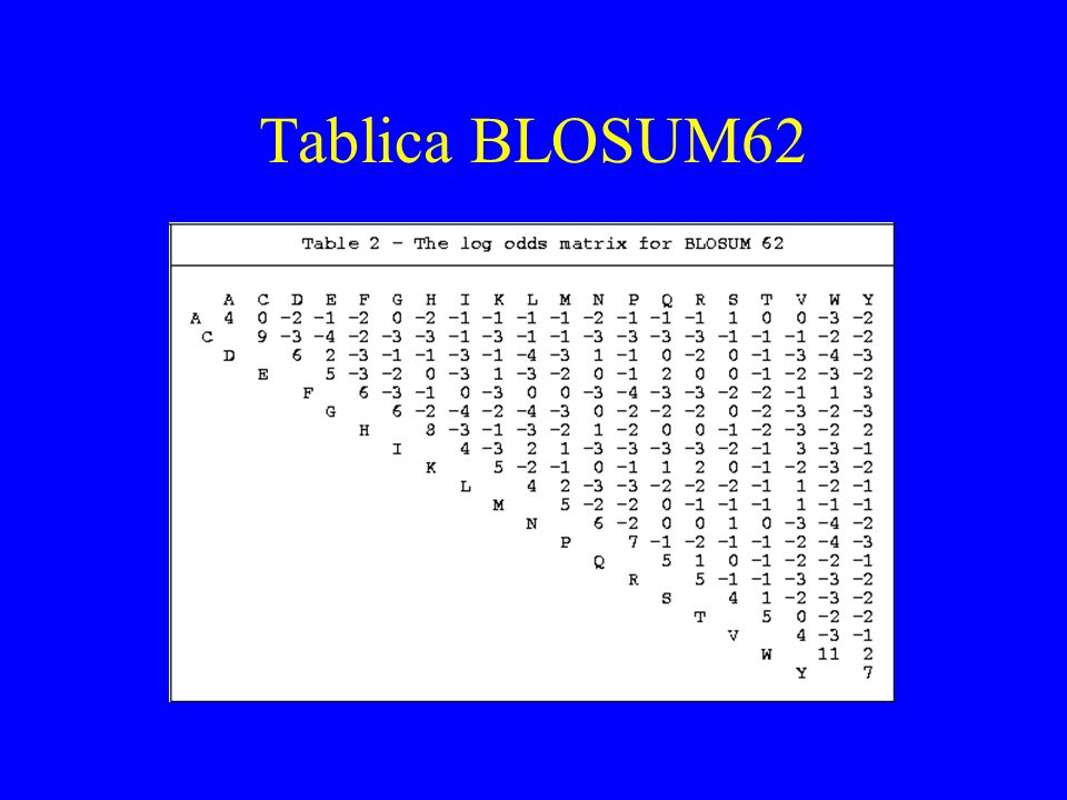 Tablica BLOSUM62
