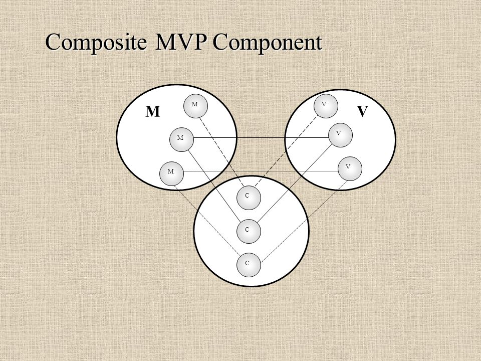 Composite MVP Component