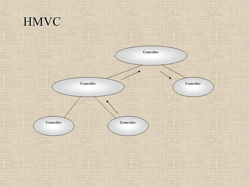 HMVC Controller