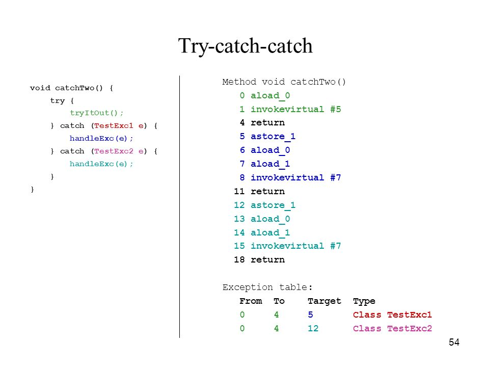 Try-catch-catch Method void catchTwo() 0 aload_0 1 invokevirtual #5