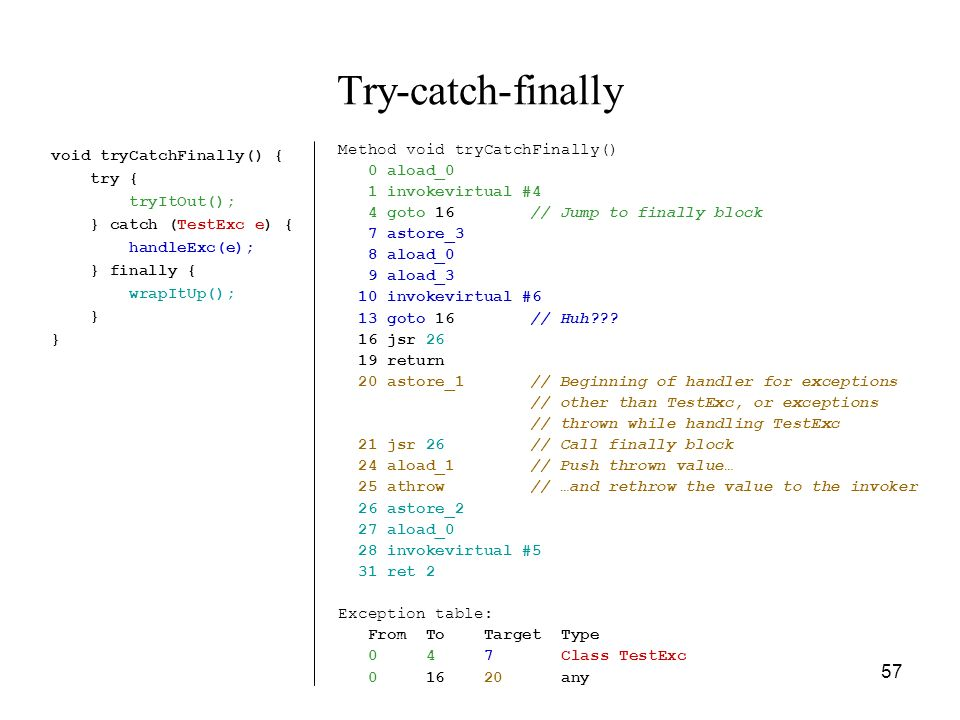 Try-catch-finally Method void tryCatchFinally() 0 aload_0