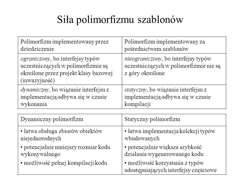 Siła polimorfizmu szablonów