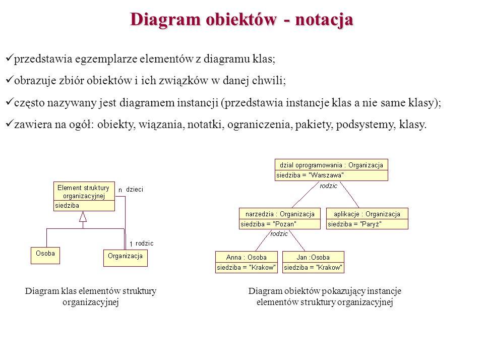 Diagram obiektów - notacja