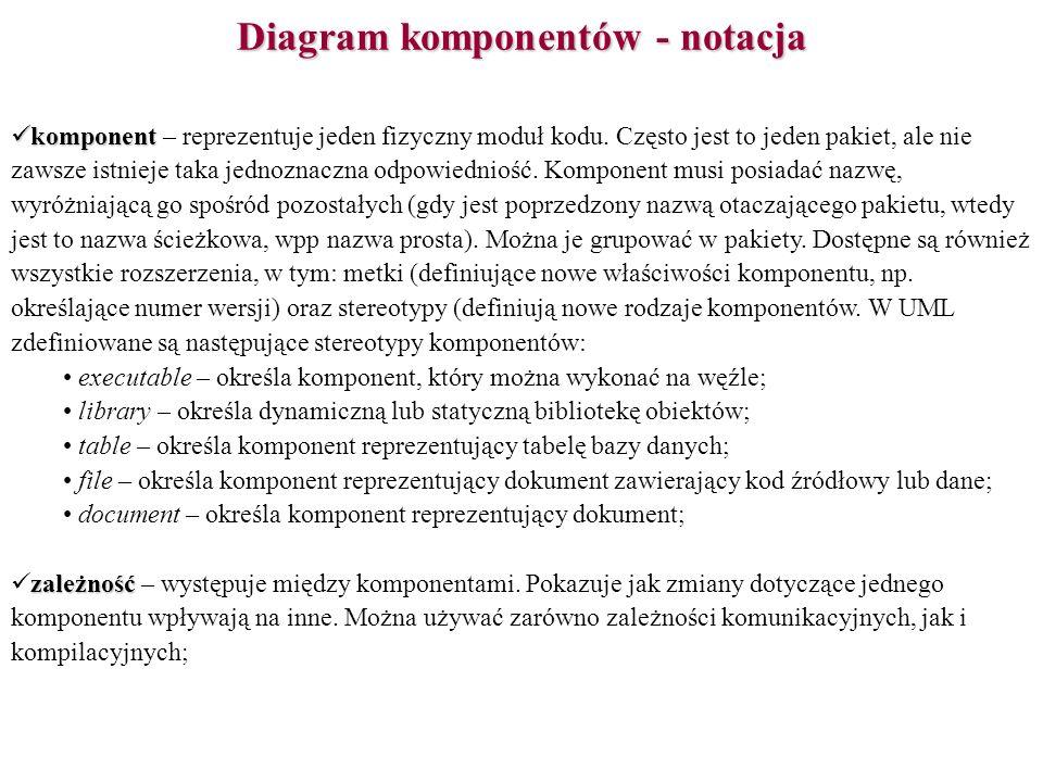 Diagram komponentów - notacja