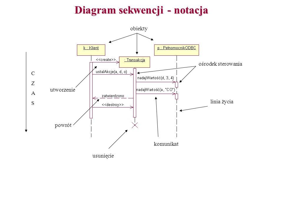 Diagram sekwencji - notacja