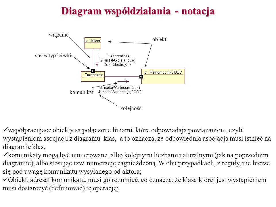 Diagram współdziałania - notacja