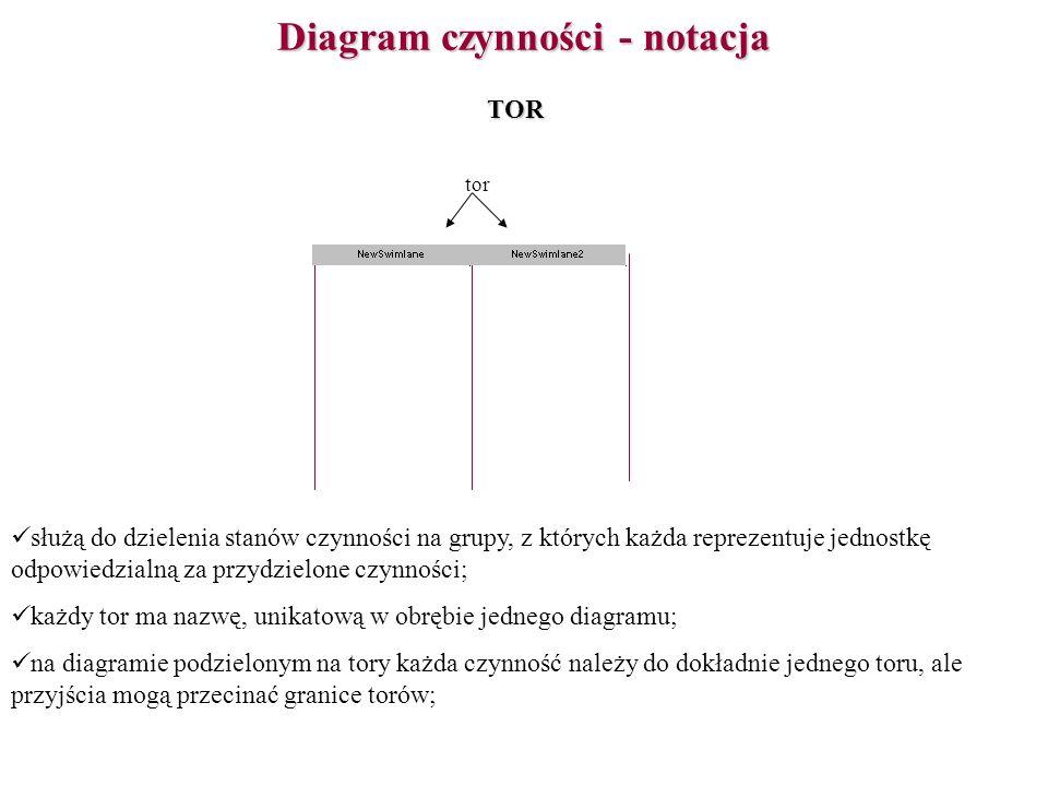 Diagram czynności - notacja