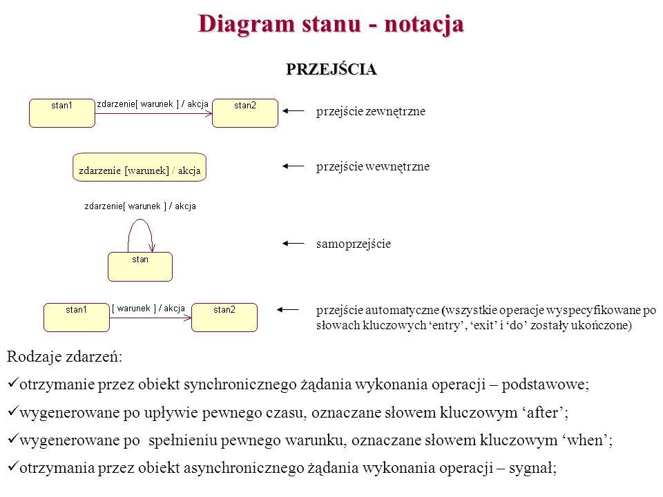 Diagram stanu - notacja
