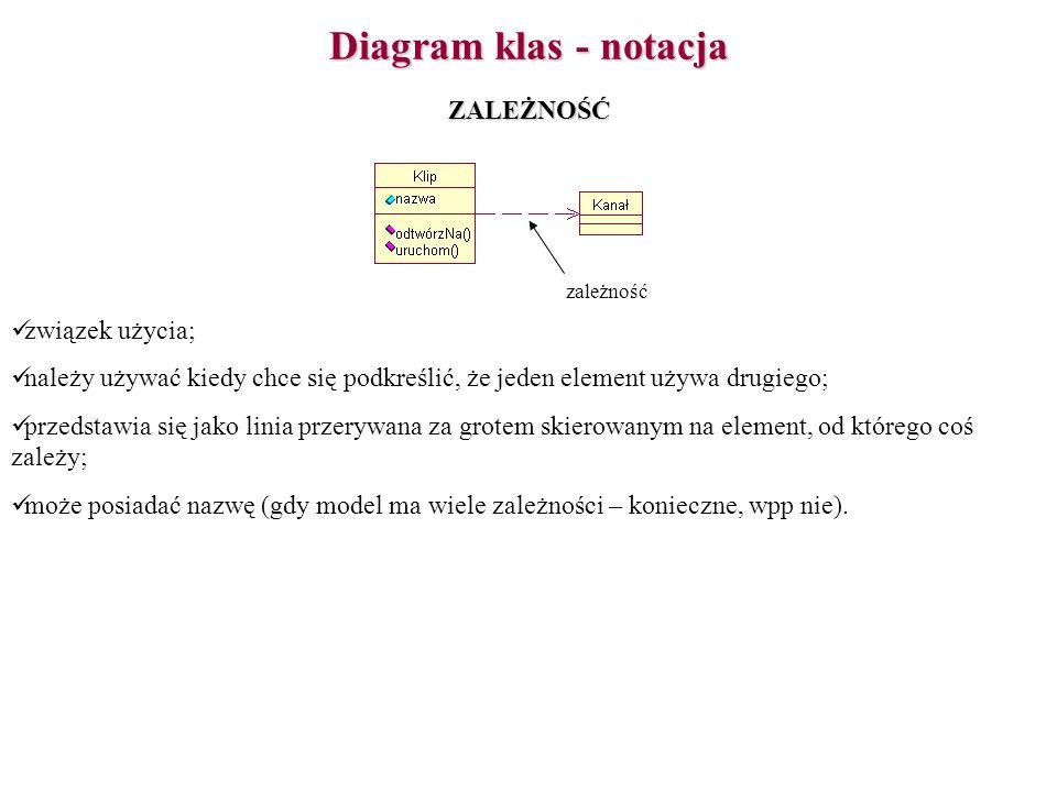 Diagram klas - notacja ZALEŻNOŚĆ związek użycia;