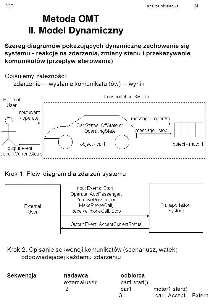 Metoda OMT II. Model Dynamiczny