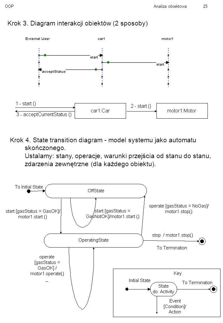 Krok 3. Diagram interakcji obiektów (2 sposoby)