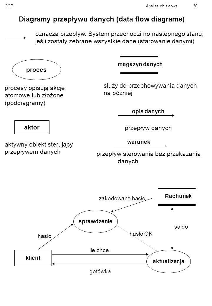 Diagramy przepływu danych (data flow diagrams)