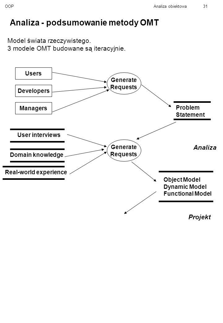 Analiza - podsumowanie metody OMT