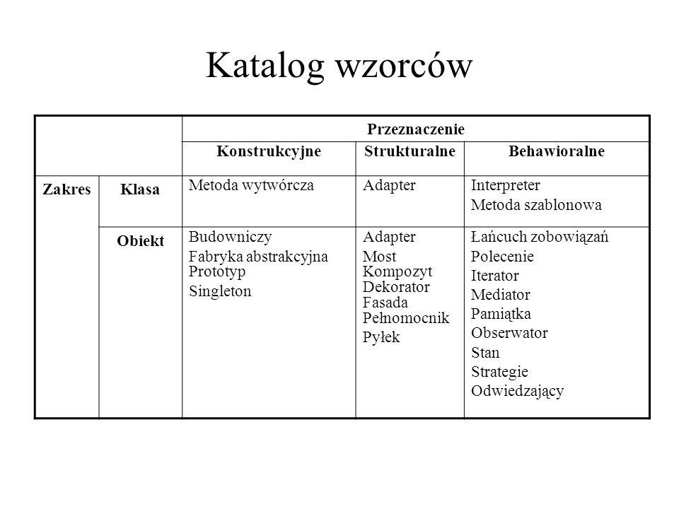 Katalog wzorców Przeznaczenie Konstrukcyjne Strukturalne Behawioralne