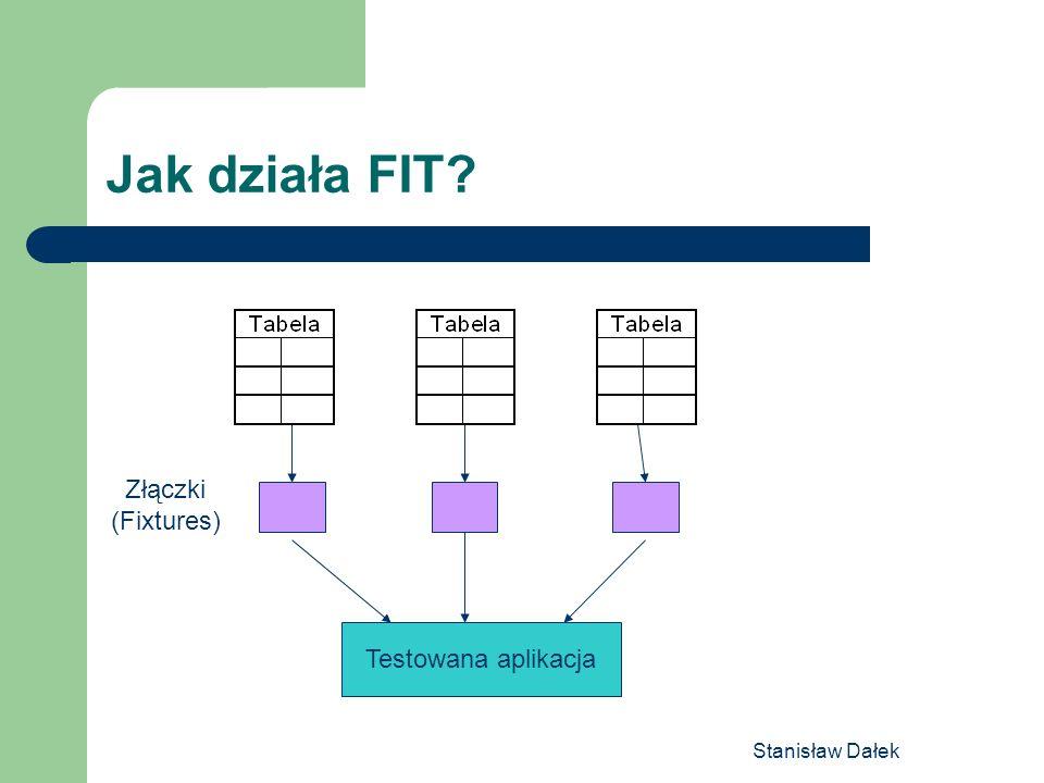 Jak działa FIT Złączki (Fixtures) Testowana aplikacja Stanisław Dałek