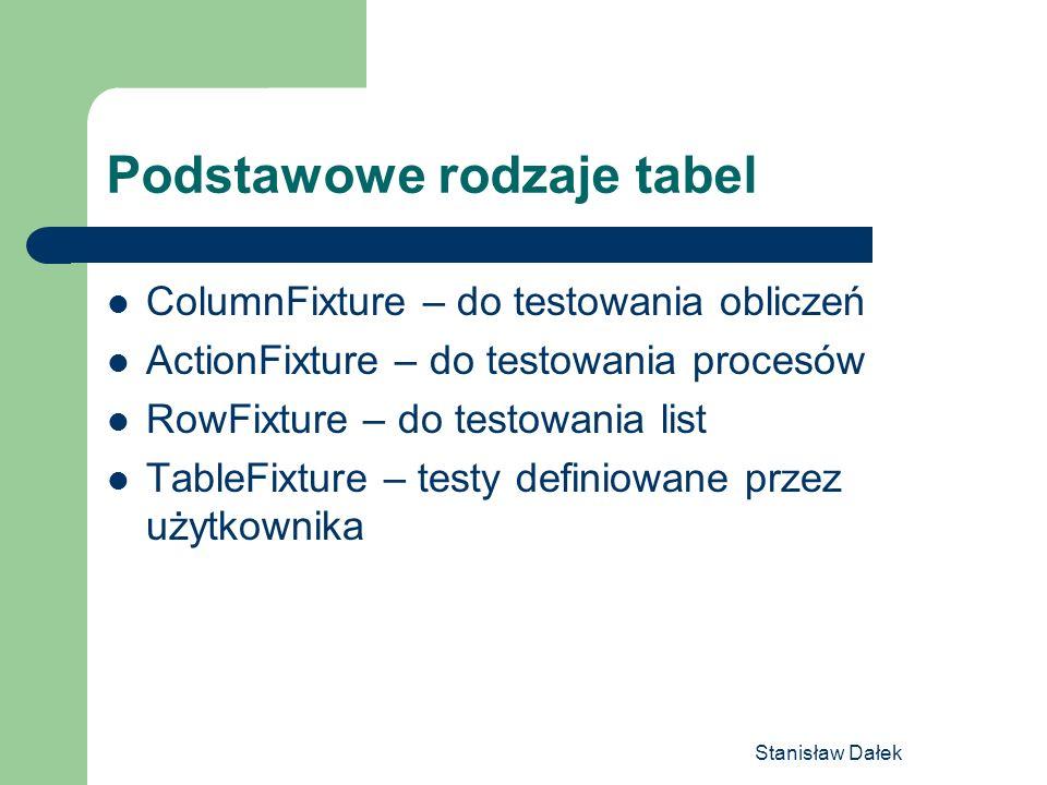 Podstawowe rodzaje tabel