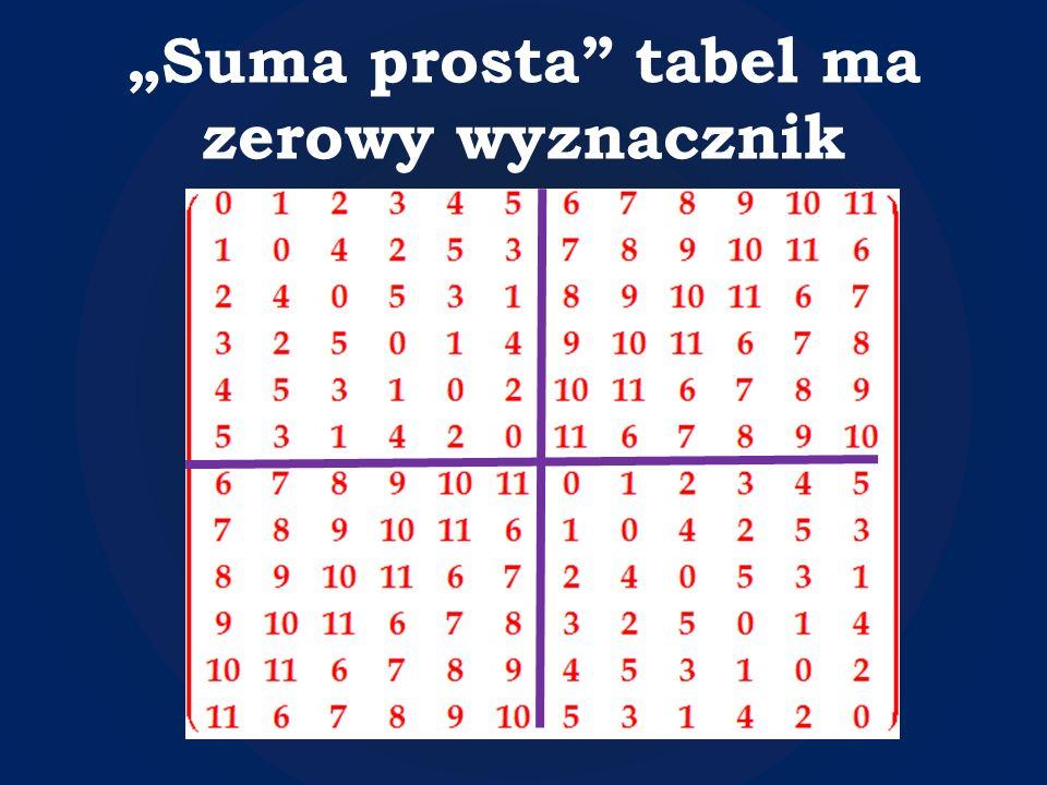 """""""Suma prosta tabel ma zerowy wyznacznik"""