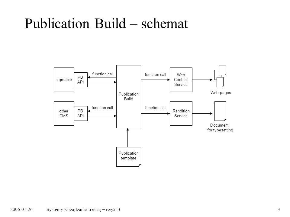 Publication Build – schemat