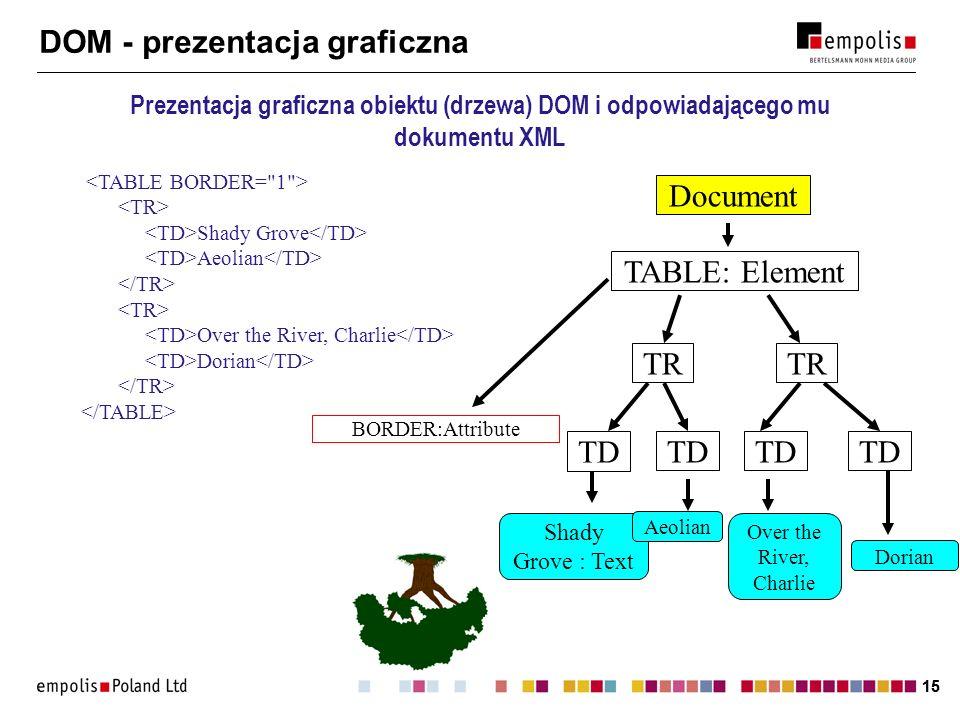 DOM - prezentacja graficzna