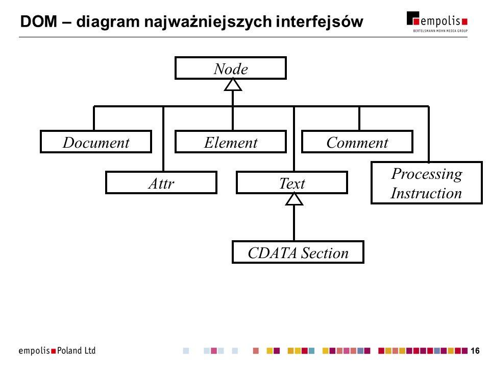 DOM – diagram najważniejszych interfejsów