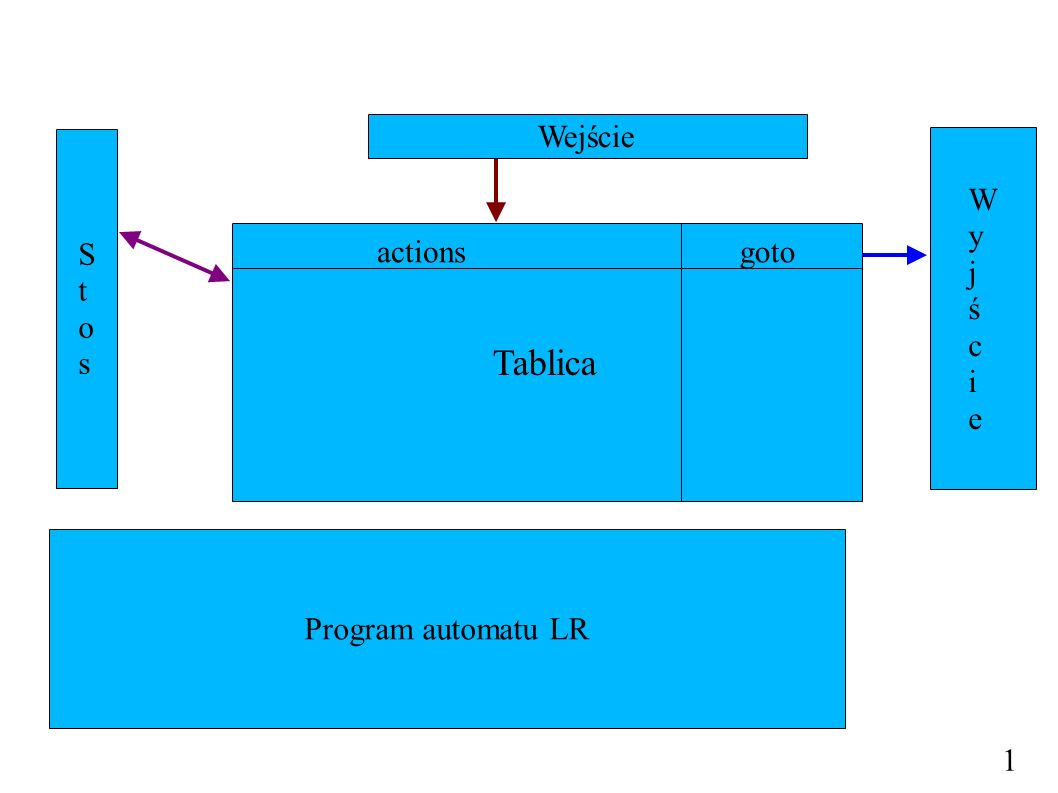 Tablica Wejście S t o s W y j ś c i e actions goto Program automatu LR