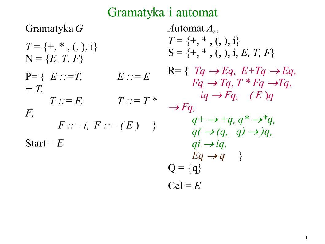 Gramatyka i automat Gramatyka G T = {+, * , (, ), i} N = {E, T, F}