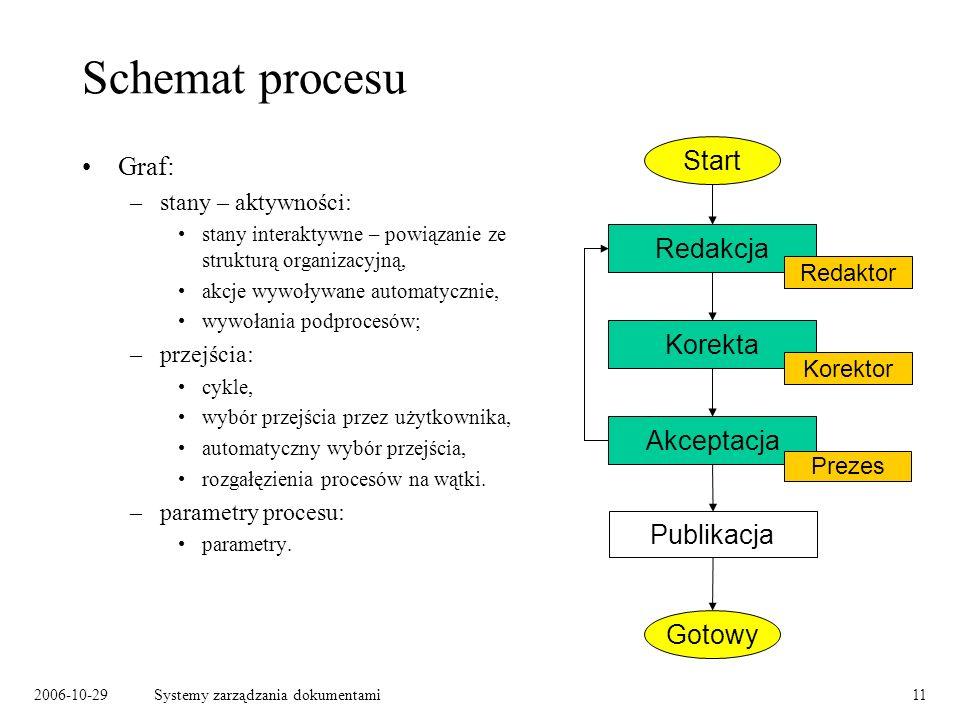 Schemat procesu Start Graf: Redakcja Korekta Akceptacja Publikacja