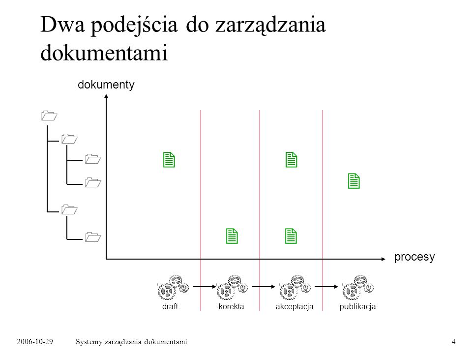 Dwa podejścia do zarządzania dokumentami