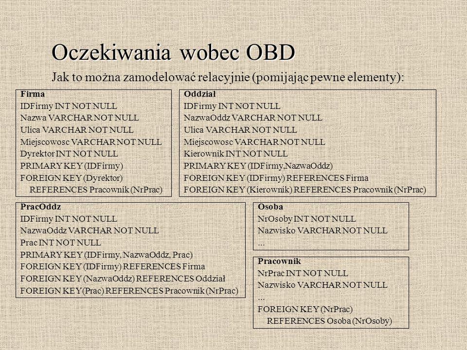 Oczekiwania wobec OBD Jak to można zamodelować relacyjnie (pomijając pewne elementy): Firma. IDFirmy INT NOT NULL.
