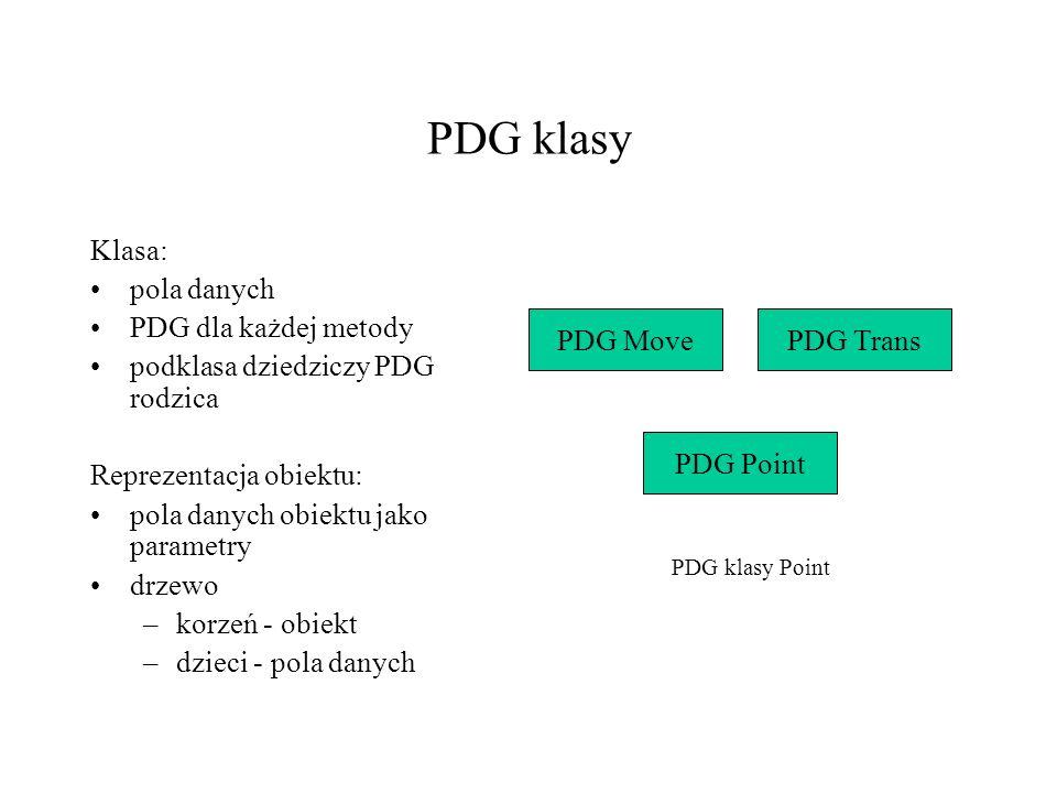 PDG klasy Klasa: pola danych PDG dla każdej metody
