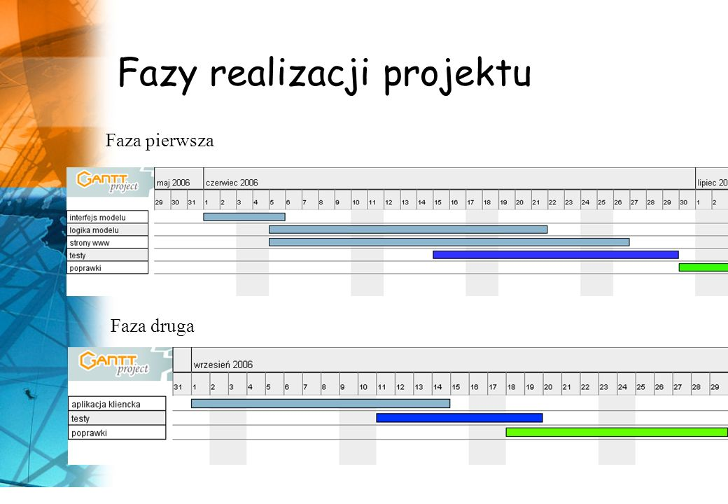 Fazy realizacji projektu