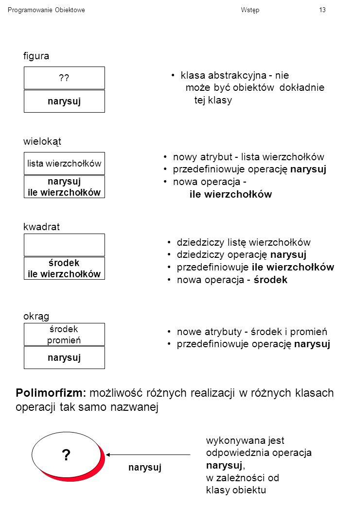 Polimorfizm: możliwość różnych realizacji w różnych klasach