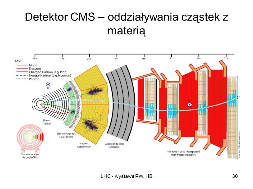 Detektor CMS – oddziaływania cząstek z materią
