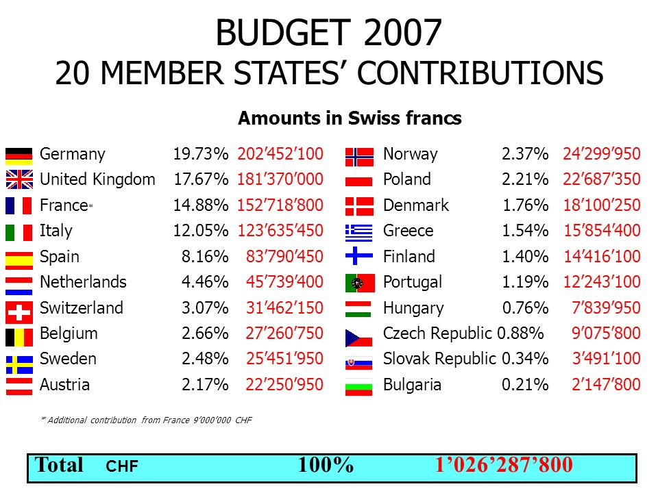 BUDGET 2007 20 MEMBER STATES' CONTRIBUTIONS