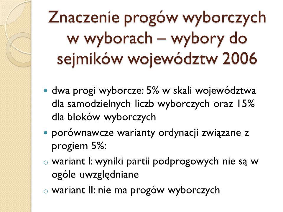Znaczenie progów wyborczych w wyborach – wybory do sejmików województw 2006