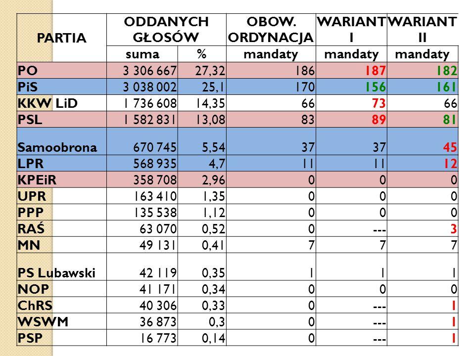 PARTIA ODDANYCH GŁOSÓW. OBOW. ORDYNACJA. WARIANT I. WARIANT II. suma. % mandaty. PO. 3 306 667.