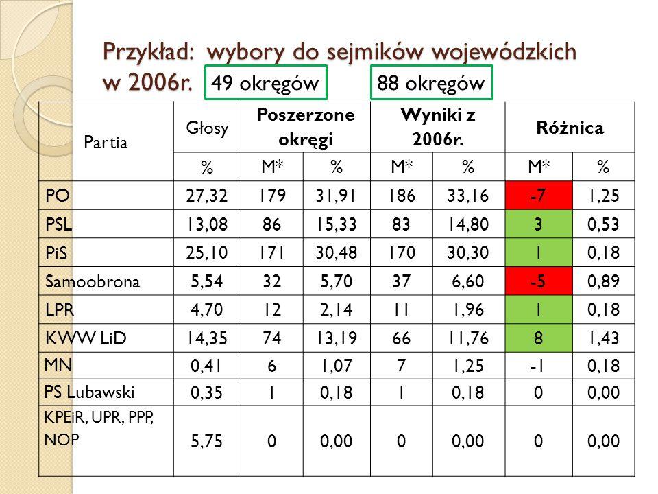 Przykład: wybory do sejmików wojewódzkich w 2006r.